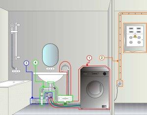 Для подключения стиральной машины необходимо, чтобы все коммуникации были в непосредственной близости