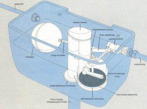 Причиной конденсата на бачке унитаза может служить неисправность сливной системы