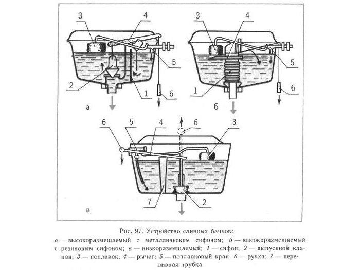 Конструкция бачка унитаза и названия основных элементов