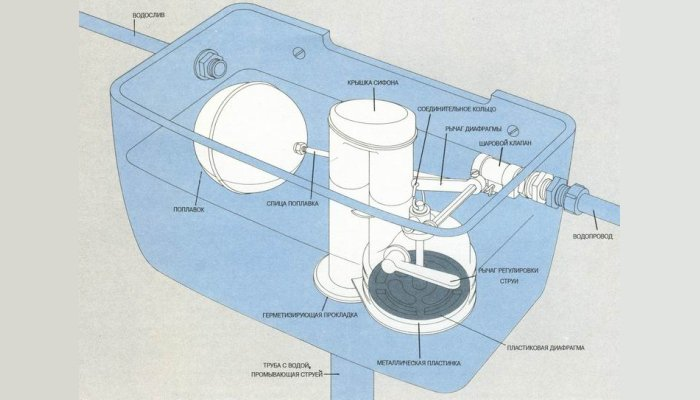 Обычная схема сливного бачка унитаза с кнопкой