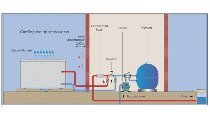 Особенности тепловых насосов для бассейна