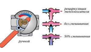 Принцип действия трехходового клапана для отопления