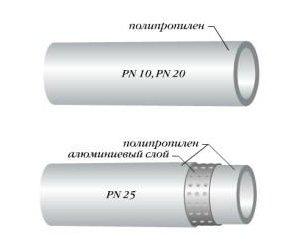 Разновидности полипропиленовых труб и возможность их использования для горячей воды