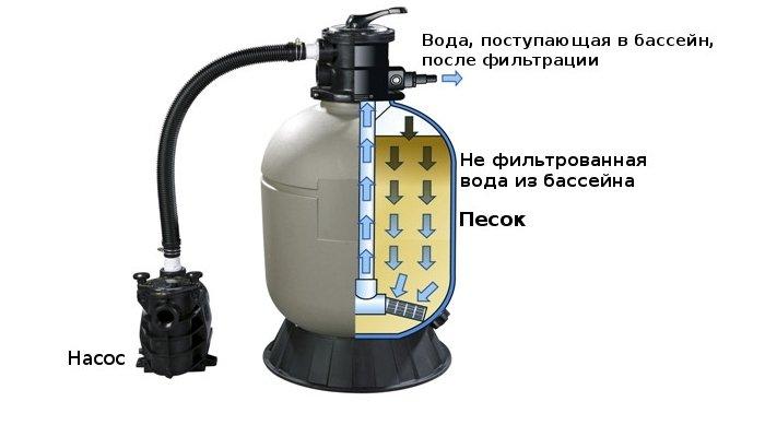Схема песочного фильтра для воды в бассейне