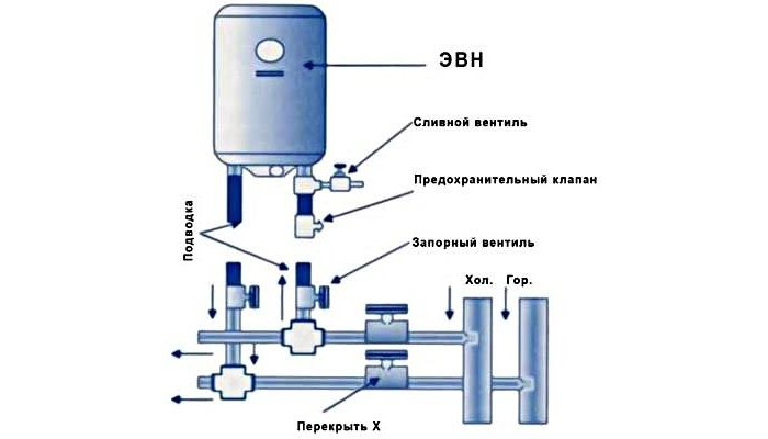 Схема подключения бойлера на даче