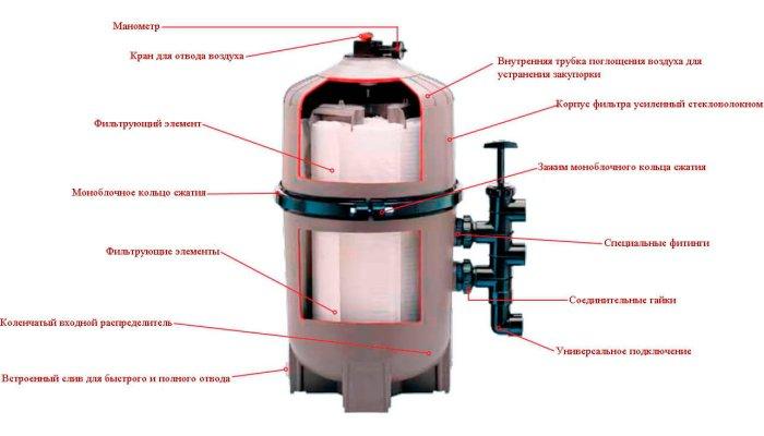 Устройство диатомового фильтра для воды в бассейне
