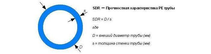 Характеристика SDR полиэтиленовых труб