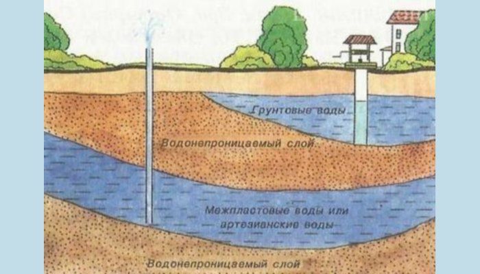 Источники водоснабжения частного дома и их влияние на подбор насоса