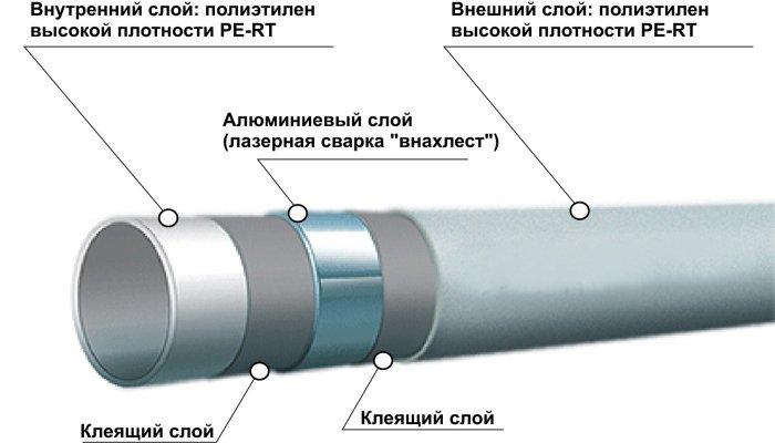 Металлопластиковая труба, применяемая для теплых водяных полов