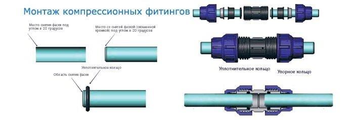 Монтаж фитингов для прокладки полиэтиленового водопровода на даче