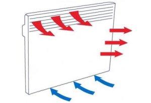 Параметры теплоотдачи стальных панельных батарей