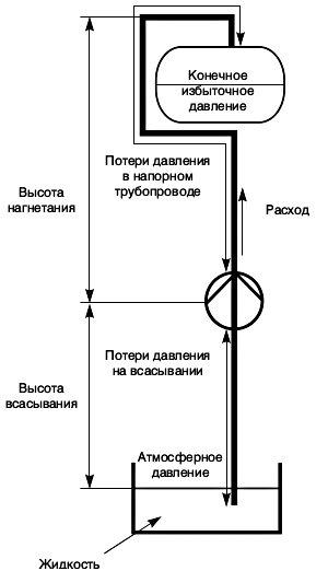 Схема для расчета технических характеристик и подбора подходящего насоса для водоснабжения частного дома