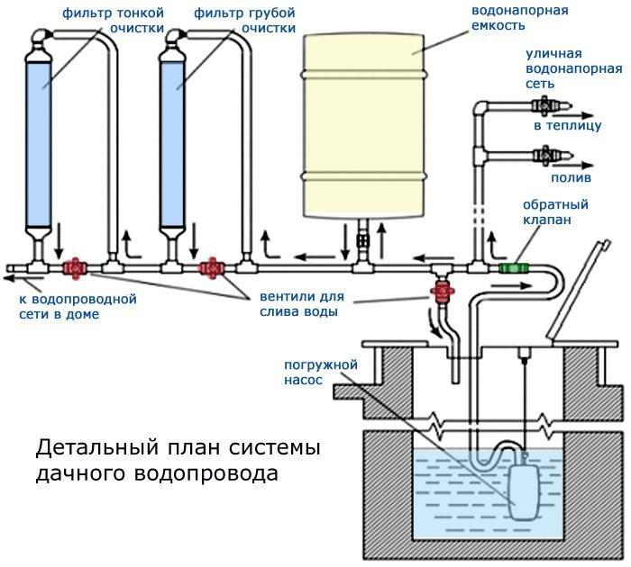 Схема обустройства дачного водопровода из полиэтиленовых труб