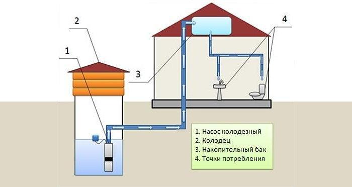 Схема обустройства водопровода из полиэтиленовых труб с накопительным баком