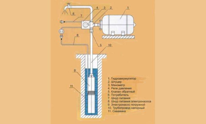 Схема подключения датчика давления воды в систему водоснабжения