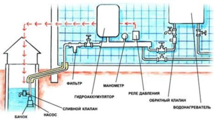 Схема внутренней разводки при прокладке трубопроводов водоснабжения на даче из полиэтиленовых труб