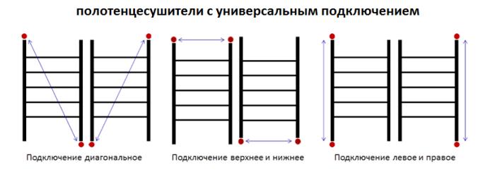 Схемы подключения универсальных полотенцесушителей в форме лесенки
