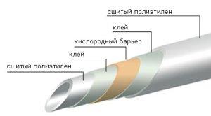 Сшитые полиэтиленовые трубы для горячего водоснабжения