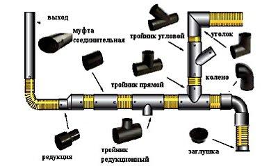 Дополнительные элементы, требующиеся для водопровода на даче