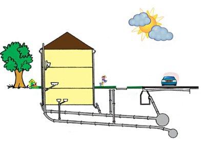 Какой должен быть угол наклона у канализационных труб на дачном участке?