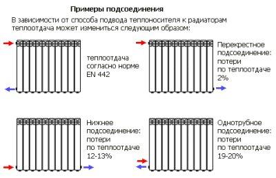 Классические схемы подключения радиаторов к системе отопления