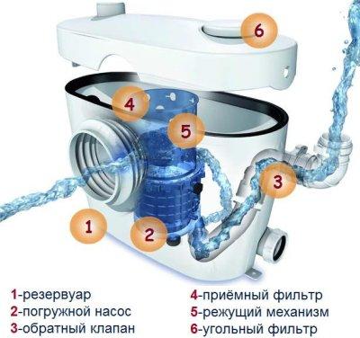 Конструкция бытового наружного насоса для канализации с измельчителем