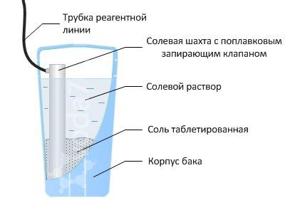 Конструкция и действие солевого фильтра для воды