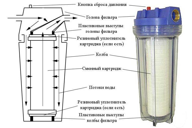 Конструкция картриджного фильтра грубой очистки воды для дачного участка