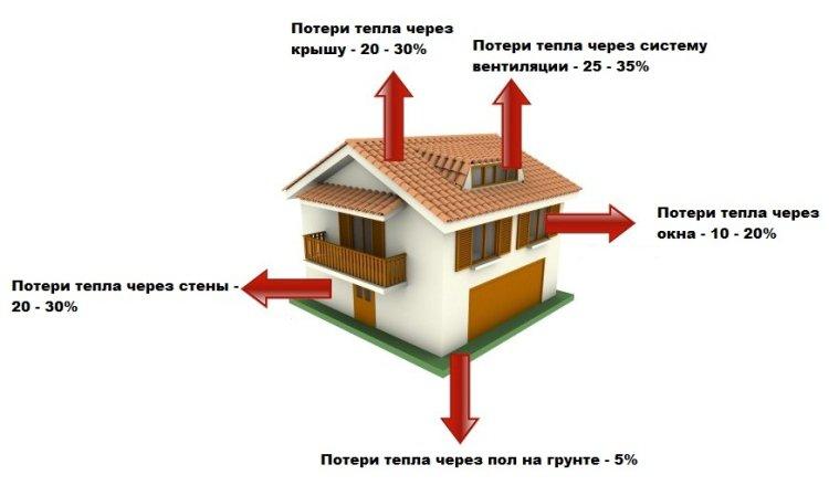 Особенности расчета теплопотерь в доме