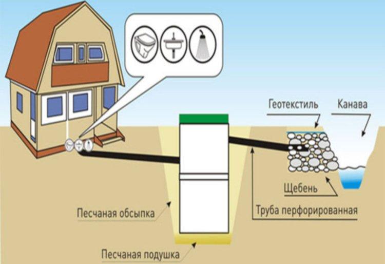 Пример схемы наружной канализации на даче