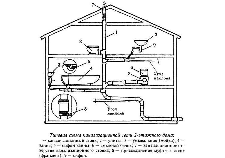 Примерная схема внутренней канализации в частном доме