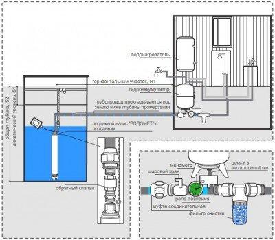 Примерная схема водопровода при проведении из колодца