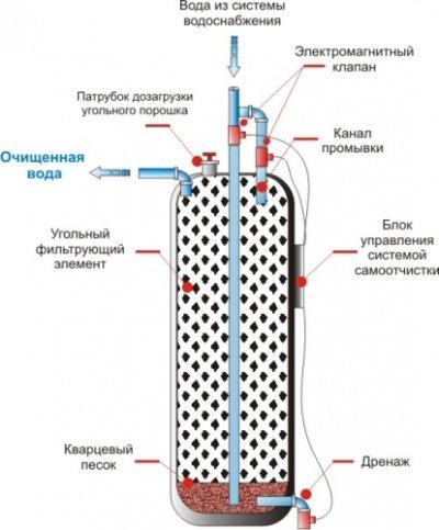 Принцип действия фильтра из угля для очистки воды из скважины