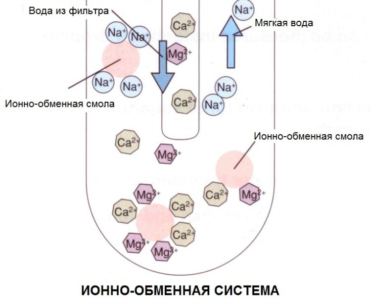 Принцип действия ионообменных фильтров для жесткой воды