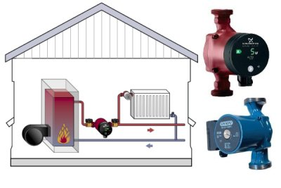 Принцип действия циркуляционного насоса для отопления