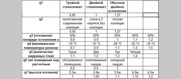 Расчет коэффициента теплопотерь в зависимости от региона проживания