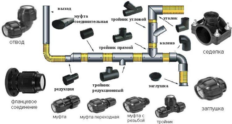 Разновидности фитингов для соединения ПНД трубы и пример их использования