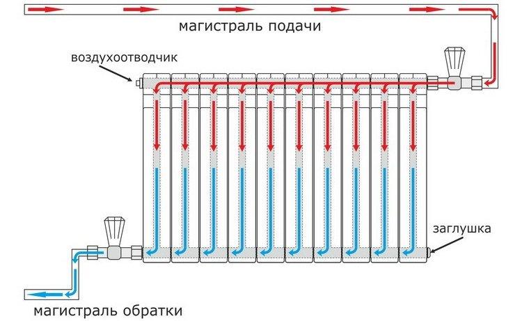 Схема диагонального подключения радиатора отопления