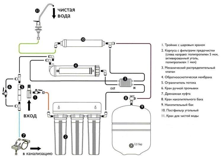 Схема фильтра для очистки воды по системе обратного осмоса