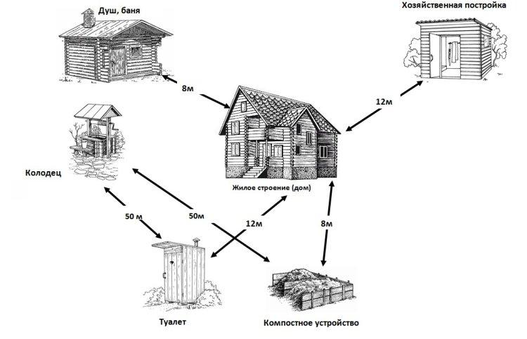 Схема гигиеничного расположения колодца на участке