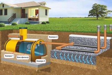 Схема и правила укладки канализации в частном доме