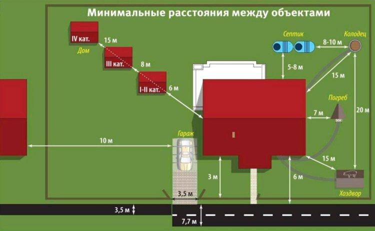 Схема минимальных расстояний между скважиной и и другими постройками