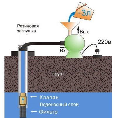 Схема обустройства насосной станции из скважины