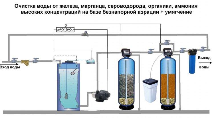 Схема очистки воды от железа и других примесей с помощью фильтров аэрации
