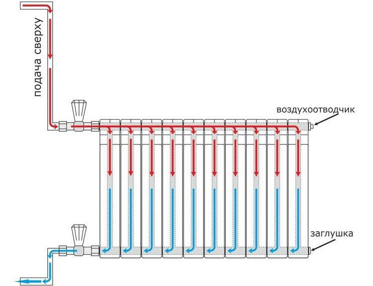 Схема одностороннего подключения радиатора к системе отопления