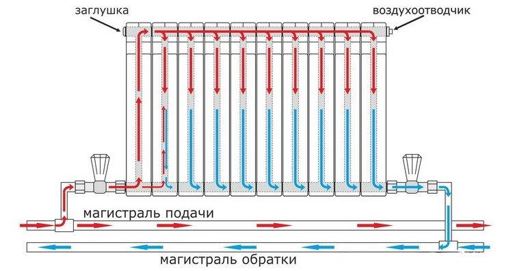 Схема седельного подключения отопительного радиатора