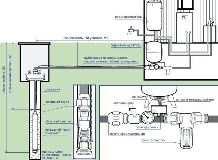 Схема установки глубинного насоса в скважину