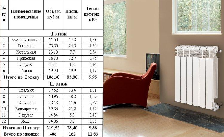 Таблица коэффициентов теплопотерь в разных комнатах дома