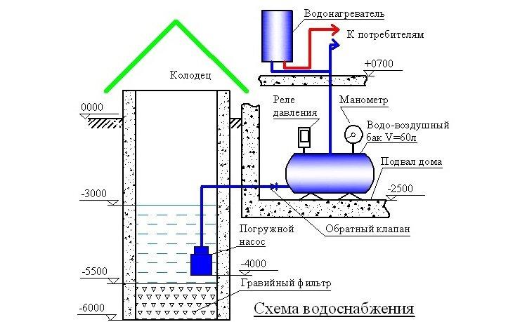 Вариант схемы проведения водоснабжения из колодца своими руками