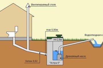 Все подробности об уклоне канализационных труб